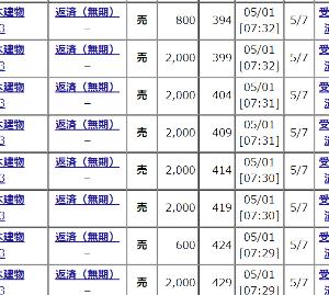 8893 - (株)新日本建物 【SNTオヤジの今週の見立てと手口!!】 ゴールデンウィーク明けで営業日は2日のみ!! 来週14日ま