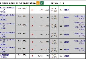 8893 - (株)新日本建物 【やっぱりSNTは安値では買えませんね~~】 401x2,000株カイの指値は届かず~~ かといって