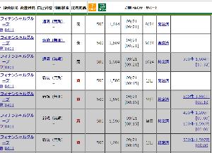 8893 - (株)新日本建物 【SNTは我が道を行く感じで409まで戻って407!!】 変わらずの409まで戻って、前引け407は