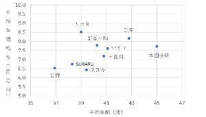 うどん屋『のび太』 自動車メーカー平均779万円。給与が高い企業、低い企業はどこ  日本を代表する製造業は自動車産業とい