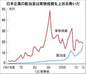 うどん屋『のび太』 日本株、実は「最高値」迫る 配当、バブル期の6倍  6月20日の年初来高値(2万0230円)に近い水