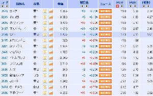うどん屋『のび太』  6月16日 19:00 の投稿  <3198> SFP 本日141円高。 3-5月期(