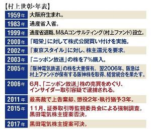 うどん屋『のび太』 村上世彰 ①  黒田電気の経営者も、考え方を改めなければならない 村上氏は同社の実質的な大株主で、6