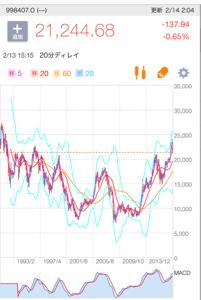 998407 - 日経平均株価 20Ma60Ma収束してきたら 株価は上から下に渡る  ボリンジャーバンド3シグマ全期間も 上から下