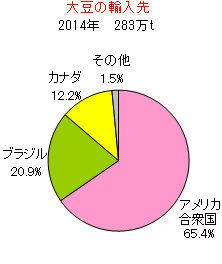 998407 - 日経平均株価 日本も大豆はほぼ99%輸入、、その殆どがアメリカ、、トランポがなんか言ってきたら、中国の真似しちゃえ