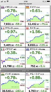 998407 - 日経平均株価 EU、ASEAN、ダウ共に堅調な動きですね。 明日の日経は22500円タッチするかな。 来週には23