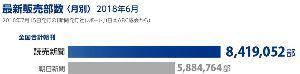 998407 - 日経平均株価 これは新聞社が販売店に卸した部数(ABC部数)  このあと押し紙が発生するが、その実数は誰にも分らな
