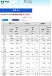 998407 - 日経平均株価 日本は経済大国第3位でありながら、 国連への負担金はアメリカに次ぐ2番目に多いのですが、何のためなの