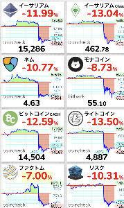 998407 - 日経平均株価 > さて、まずは仮想通貨が大暴落スタートです。 > 次は為替が円高に反応し、9時からは日