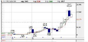 998407 - 日経平均株価 日本電産の長期保有。