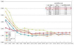 998407 - 日経平均株価 >少子化が進んでしまった日本  馬鹿だな周りが見えてない、出生率はアジアで日本が最も優秀。