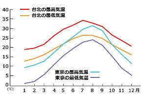 998407 - 日経平均株価 台湾の暑さは日本より厳しい、ということだ。 しかし、日本より熱中症はずっと少ないそうだ。人口が少ない
