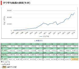 998407 - 日経平均株価 驚異のダウバブルを知らんなw
