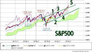 998407 - 日経平均株価 29400だ  S&P500はエンディングダイアゴナル、2(緑)縦の修正波、4(緑)横の修正