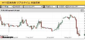 998407 - 日経平均株価 そして原油さんまた下値模様… 現状は変わらないんですよね…