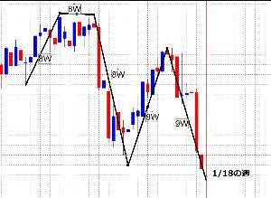 998407 - 日経平均株価 最近の日経は8、9週のサイクルがあります!  したがって、今週から8週、9週にあたる3月上旬、中旬に