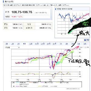998407 - 日経平均株価 3:19現在の 為替チャートは こちら
