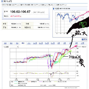 998407 - 日経平均株価 どうしても 円安に進んでしまう 内部環境が存在してること 理解できてて 判っていないとダメどいよ
