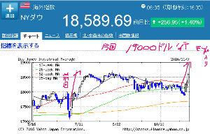 998407 - 日経平均株価 現在 NYダウ   18,813.52 前日比+223.83(+1.20%)   2日前の ダウチャ
