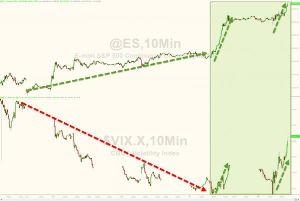 998407 - 日経平均株価 ダメリカ相場、いつもの様に突然大きな出来高でアルゴ発動で最高値更新。。。^_^;  いつもと違うのは