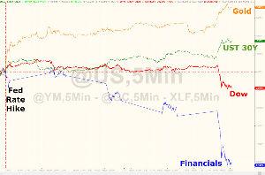 998407 - 日経平均株価 FED利上げ後勝ち組負け組鮮明になってきましたね。。。 ゴールド1%上げ、GDXJも1%上げ。。。