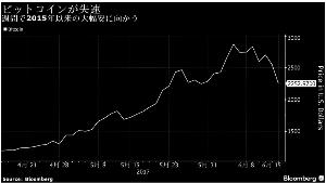 998407 - 日経平均株価 ビットコイン、過去最高値から急反落-週間では約2年半ぶり大幅安へ  https://www.bloo