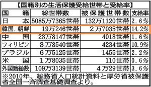 小池百合子・東京都知事 全部見てるくせに、何が無視リストだ(大笑い)  安倍政権の公私混同が明らかになったって? どう明らか