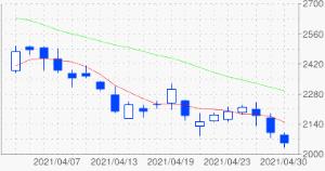 2484 - (株)出前館 出前館の株価はとても扱いやすくなった。 2020年3月13日524から12月18日に約8倍の天井42