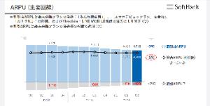 4755 - 楽天グループ(株) SB決算みると割引ARPUの予算削りながら総合ARPUをキープしてきたのがよく分かるね。3900円切