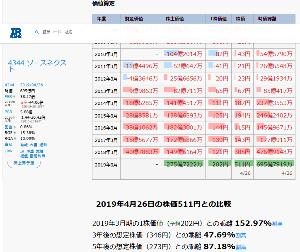 4344 - ソースネクスト(株) ソ~ス焼きそば鉄板焼きの企業価値