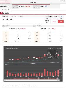 4344 - ソースネクスト(株) PTS下がってる?