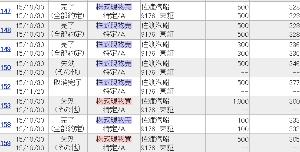 9176 - 佐渡汽船(株) 激安だな! 2年前は、335円で売ったのが正解だ。 ここは優待狙いで買い戻すよ!!