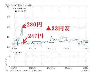 9176 - 佐渡汽船(株)            去年も、一昨年も... ▲30円~▲50円安   有り得ない夢を見て大損。