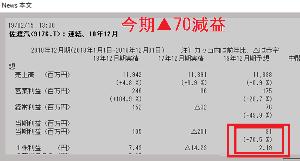 9176 - 佐渡汽船(株)         佐渡汽船、今期2019年度は大幅な減益   ▲70%以上の減益予想    5年連続赤