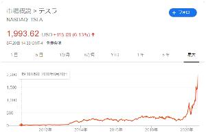 998407 - 日経平均株価 10年間投資すれば^^  ハンドレッドバガーですよ~(^^)/