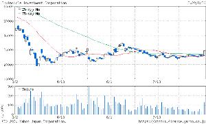 998407 - 日経平均株価 > 目先の生活には困っていない →そう思う     おまえ、インヴィを4~5万円台で
