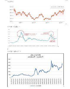 998407 - 日経平均株価 東アジアとしての、日本/上海/深センの比較。 別に上昇するのは不思議なことではない。