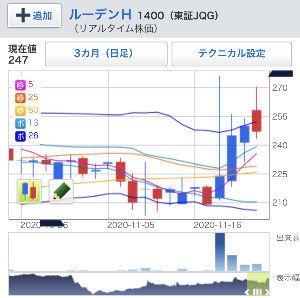 998407 - 日経平均株価 仮想通貨がこんなに盛り上がったら仮想通貨銘柄のルーデンなんか買われちゃうのかな?