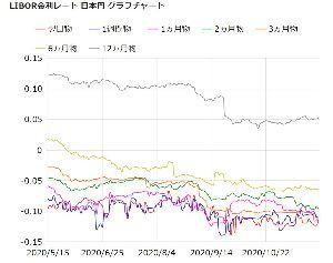 998407 - 日経平均株価 マイナス金利だらけ。 カネが余っている。