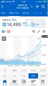 998407 - 日経平均株価 7741HOYAの長期チャートは 素晴らしい右肩上がりのチャート なので良さそうです。