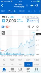 998407 - 日経平均株価 7033マネージメントソリューションの 長期チャートは綺麗な右肩上がりの チャートなので良さそうです