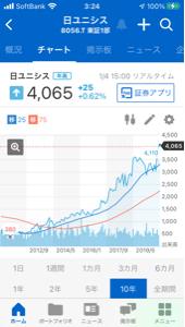 998407 - 日経平均株価 8056日本ユニシスの長期チャートは 綺麗な右肩上がりのチャートなので 良さそうです。