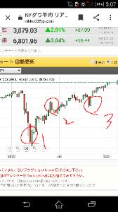 998407 - 日経平均株価 これを見れば分かるかな 1と3は握り直しの時に現れるチャート 2はバトンタッチの時に現れるチャート