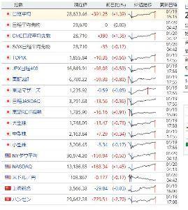 998407 - 日経平均株価 死んでるのは、マザーズだけ。