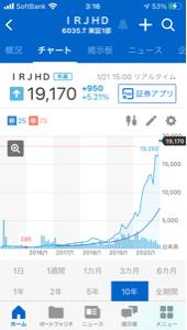 998407 - 日経平均株価 6035アイアールジャパンの 長期チャートは素晴らしい 右肩上がりのチャートなので 良さそうです。