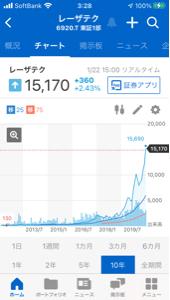 998407 - 日経平均株価 6920レーザーテックの長期チャートは 綺麗な右肩上がりなので、良さそう です。