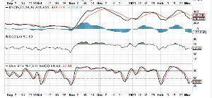 998407 - 日経平均株価 オシレーターを見る限り、底打ちは近い。