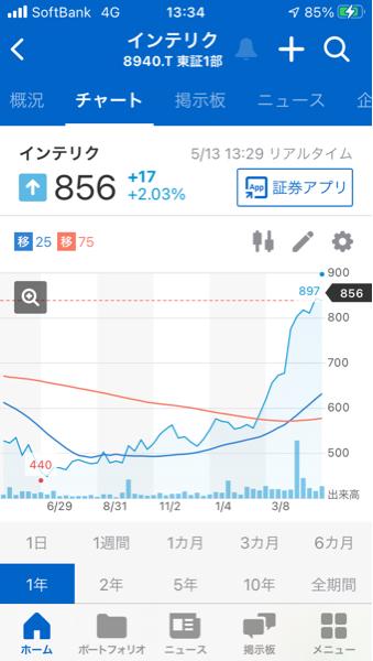 998407 - 日経平均株価 8940インテリックスの去年からの チャートは右肩上がりなので、良さそう です。