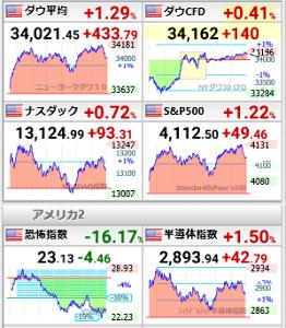 998407 - 日経平均株価 半導体指数とダウナスSPX500の動き似ているでしょ。 半導体指数が下げると株価指数も下がっていたか