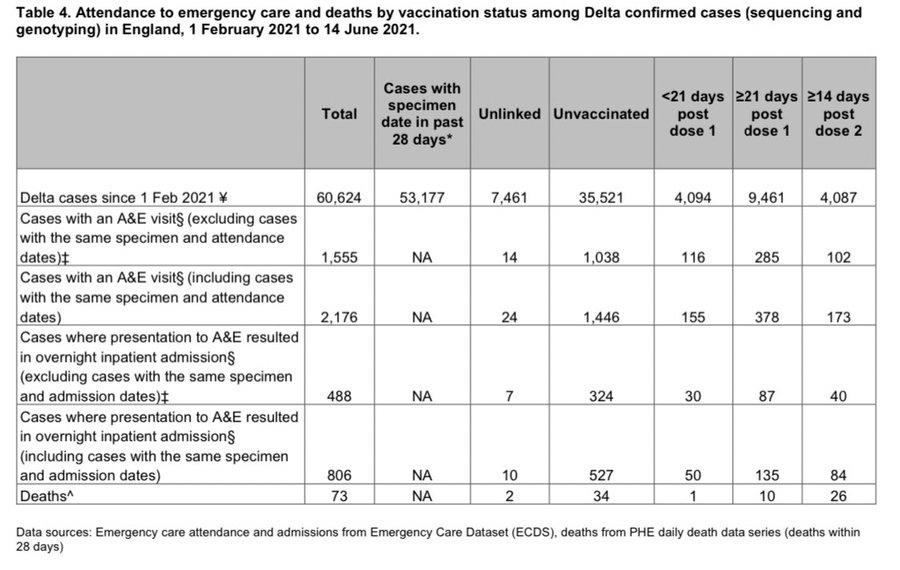 998407 - 日経平均株価 UKの情報が更新されていました。デルタ株の死者は73人(前回42人)。うち2回接種者26人で、非接種